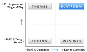 Platform Diagram 300x181 Platform Diagram